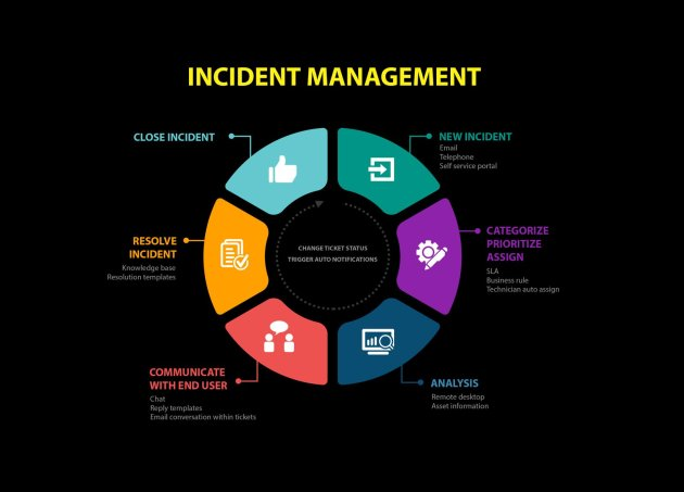 immagine incident-managemenet