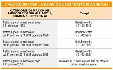tabella revisione trattori - immagine by MacchieneAgricoleDomani.it