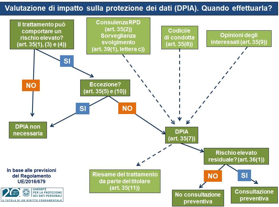 valutazione-impatto-protezione-dati-DPIA