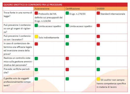 Quadro sinottico confronto Asseverazione e altre procedure - parte 1